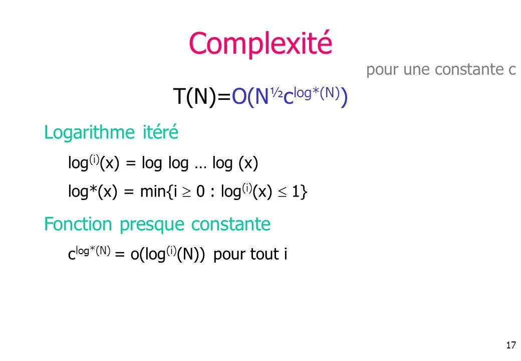 Complexité T(N)=O(N½clog*(N)) Logarithme itéré