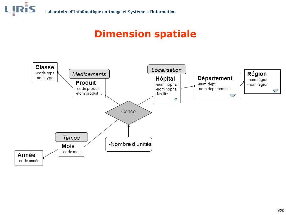 Dimension spatiale Classe Localisation Hôpital Médicaments Produit