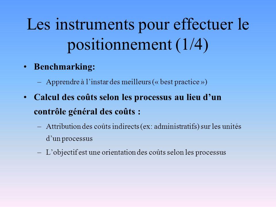 Les instruments pour effectuer le positionnement (1/4)