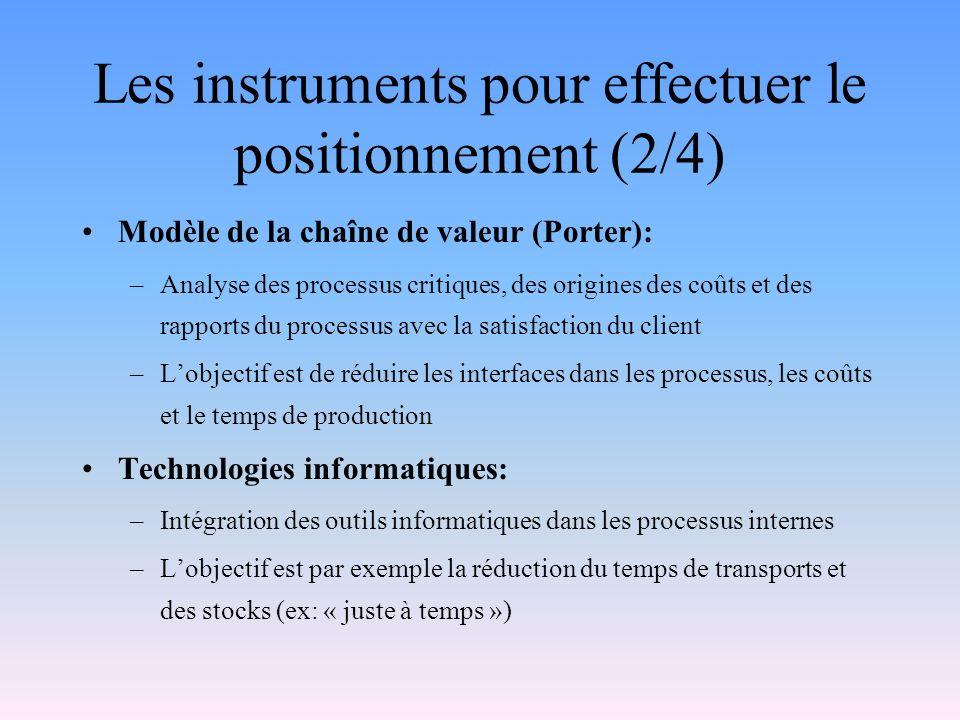 Les instruments pour effectuer le positionnement (2/4)