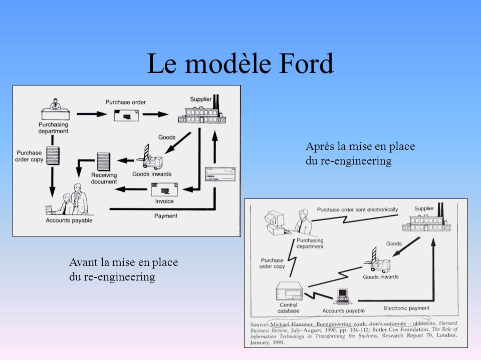 Le modèle Ford Après la mise en place du re-engineering