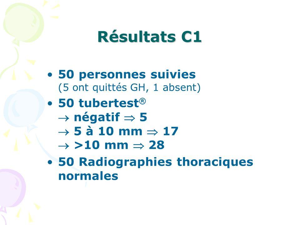 Résultats C1 50 personnes suivies (5 ont quittés GH, 1 absent)