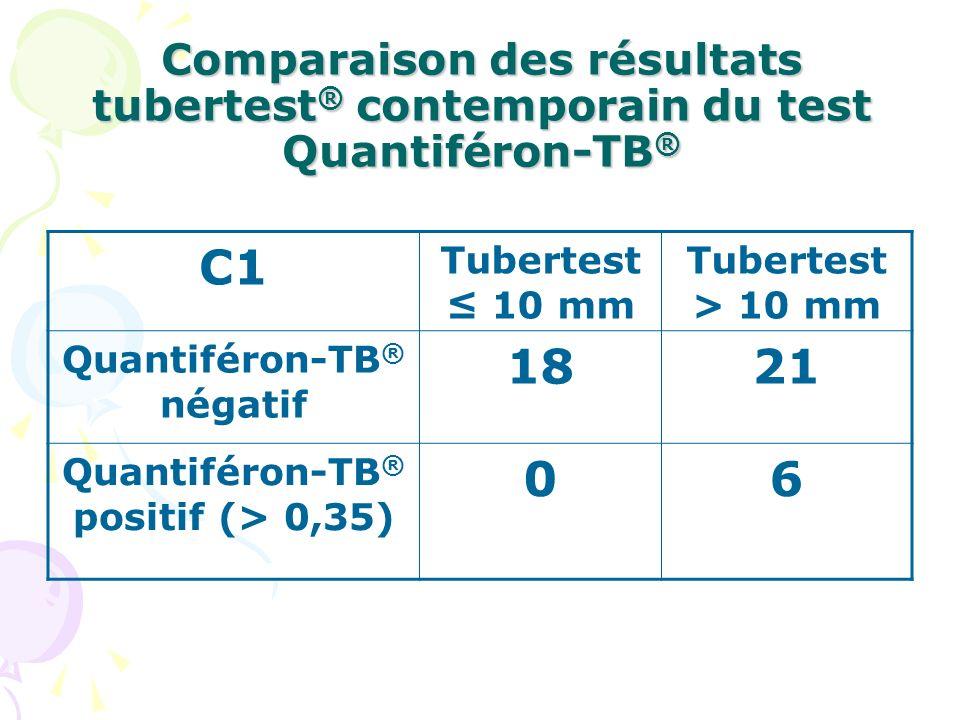 Quantiféron-TB® négatif Quantiféron-TB® positif (> 0,35)