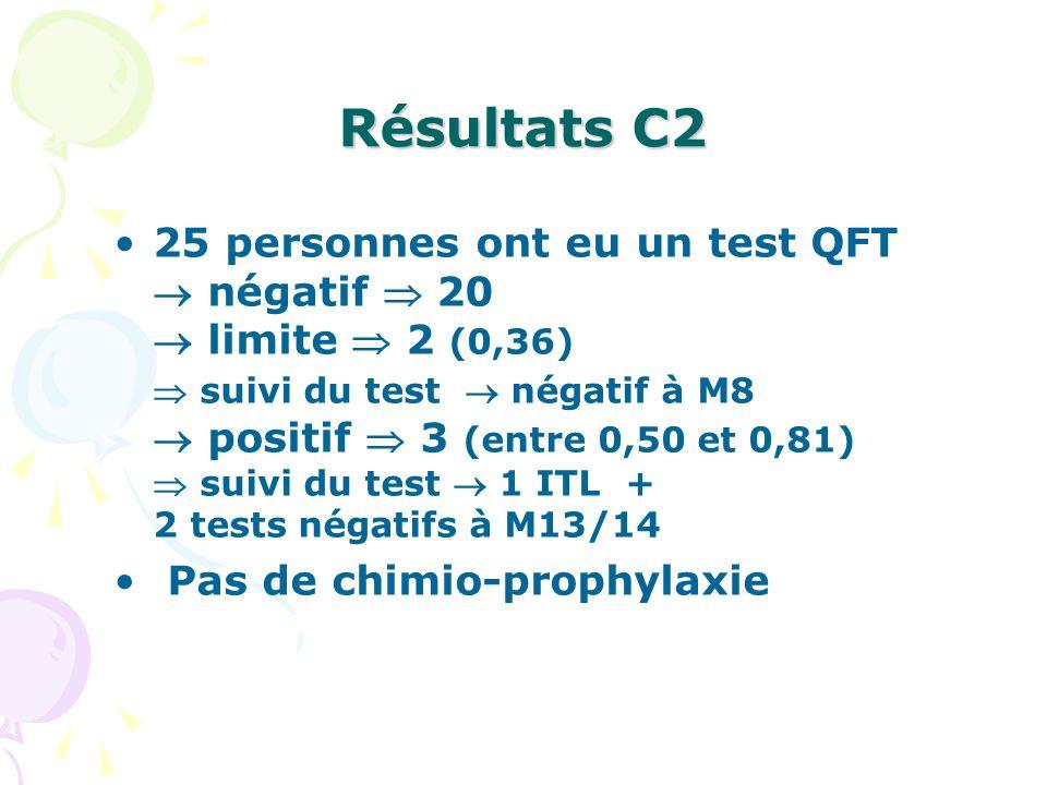 Résultats C2