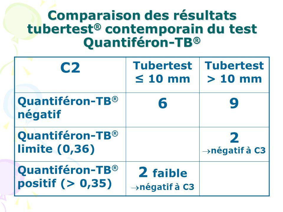 Comparaison des résultats tubertest® contemporain du test Quantiféron-TB®