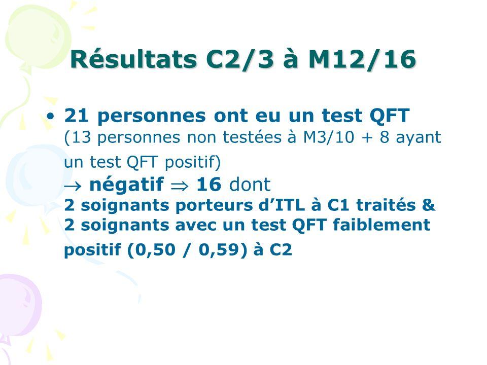 Résultats C2/3 à M12/16