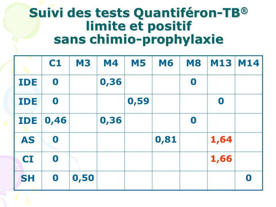 Suivi des tests Quantiféron-TB® limite et positif sans chimio-prophylaxie