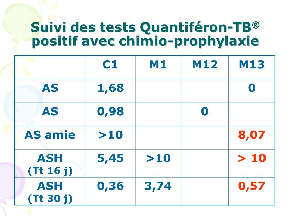 Suivi des tests Quantiféron-TB® positif avec chimio-prophylaxie