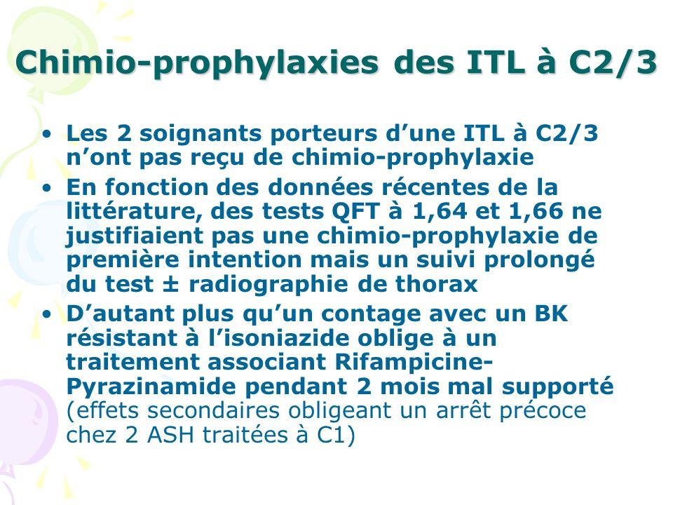 Chimio-prophylaxies des ITL à C2/3