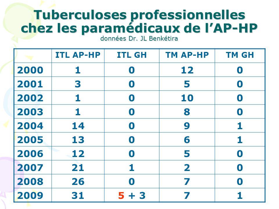 Tuberculoses professionnelles chez les paramédicaux de l'AP-HP données Dr. JL Benkétira