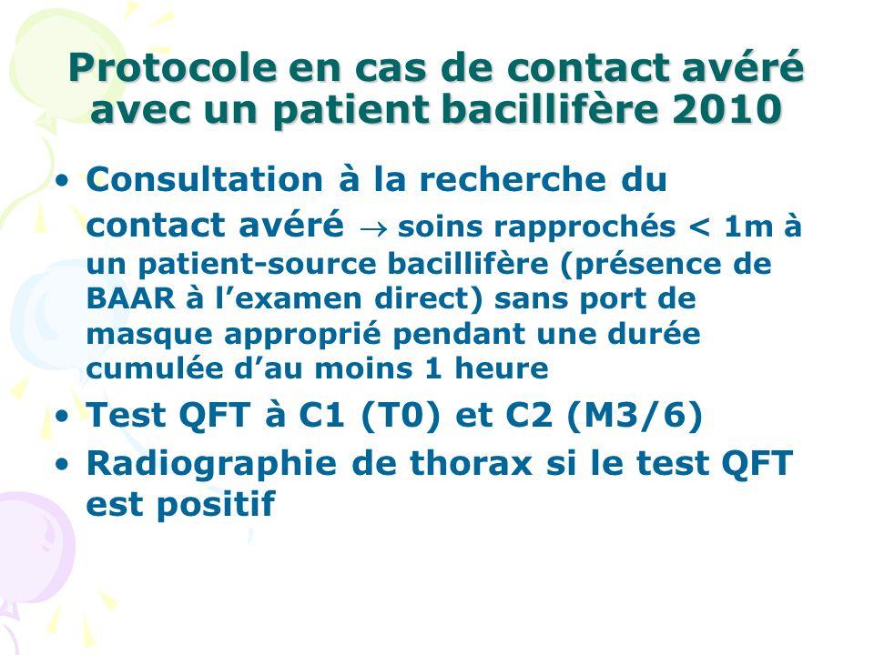 Protocole en cas de contact avéré avec un patient bacillifère 2010
