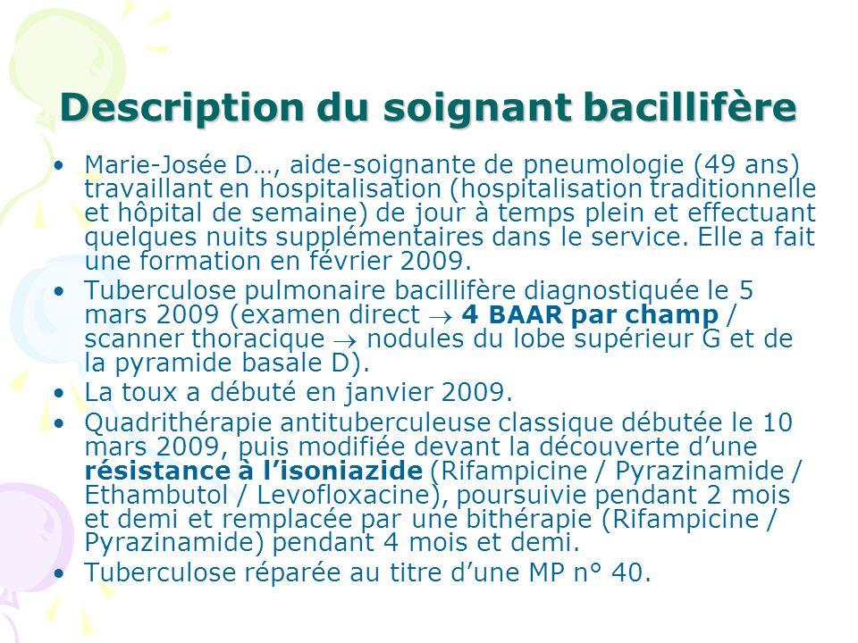 Description du soignant bacillifère
