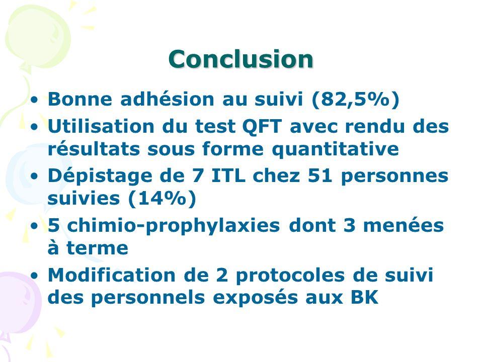 Conclusion Bonne adhésion au suivi (82,5%)