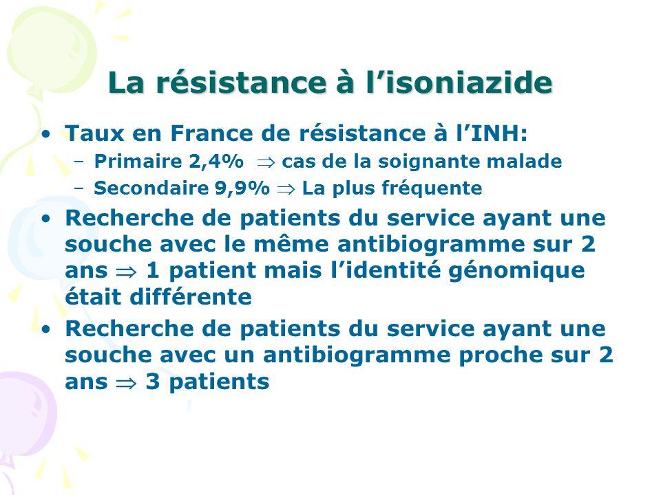 La résistance à l'isoniazide