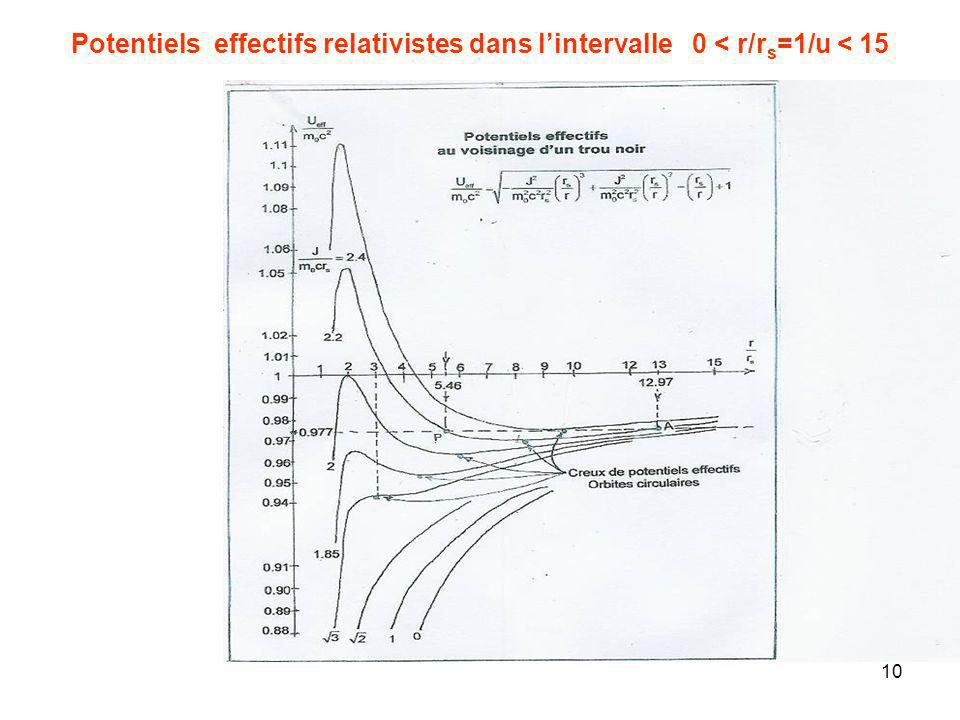 Potentiels effectifs relativistes dans l'intervalle 0 < r/rs=1/u < 15