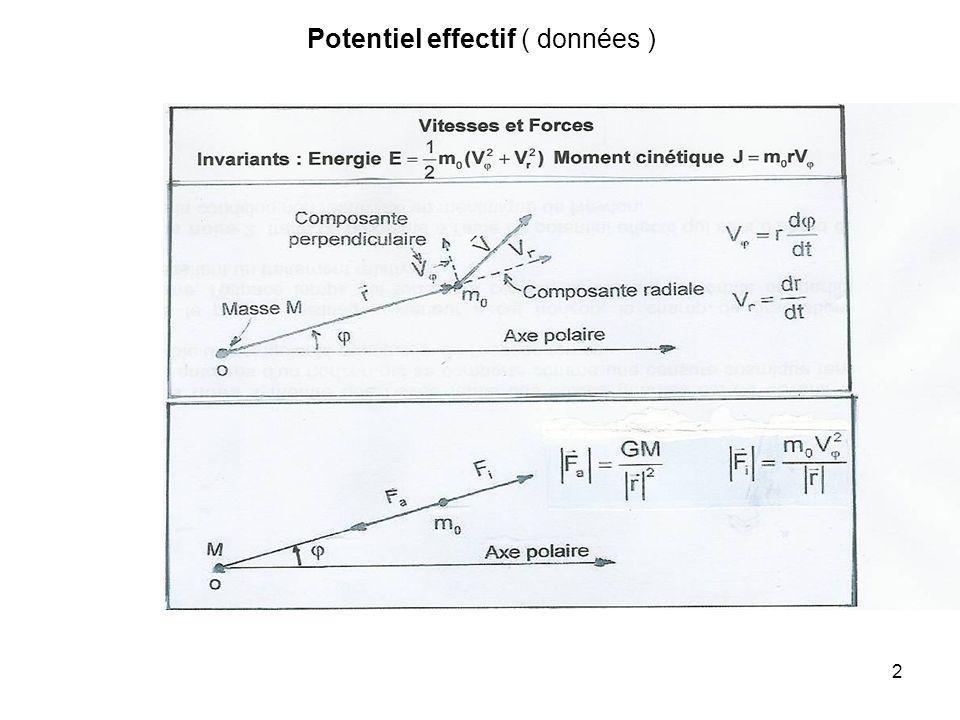 Potentiel effectif ( données )