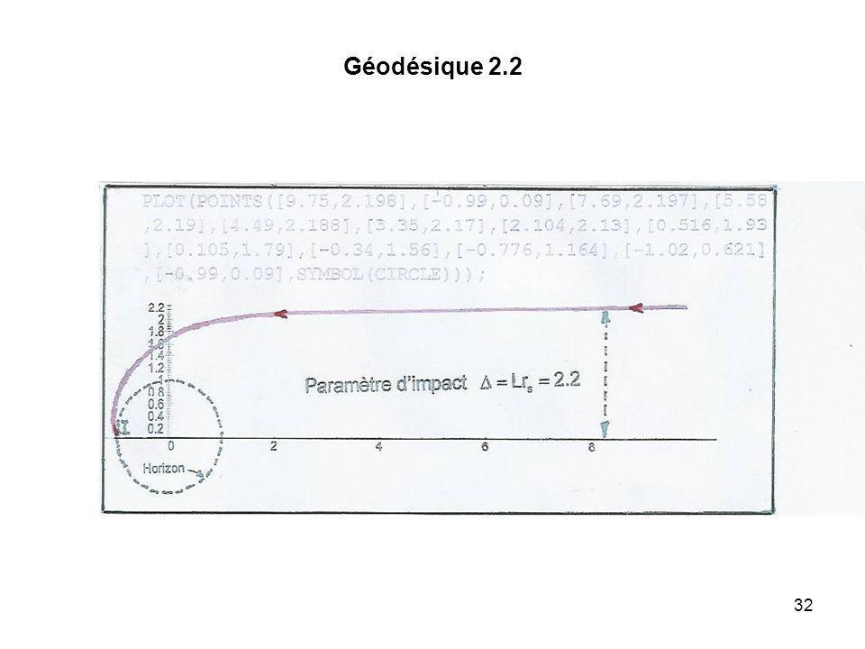Géodésique 2.2