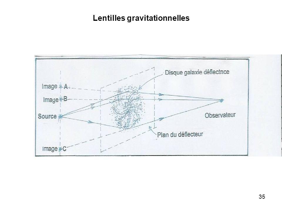Lentilles gravitationnelles