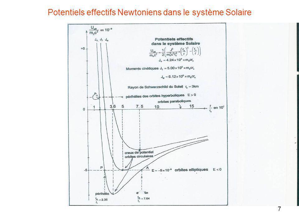 Potentiels effectifs Newtoniens dans le système Solaire