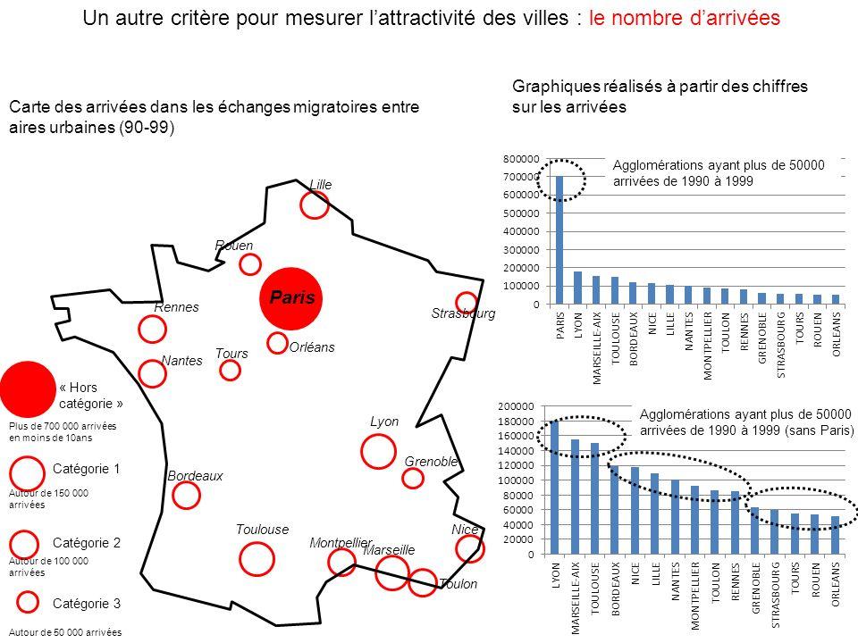 Un autre critère pour mesurer l'attractivité des villes : le nombre d'arrivées