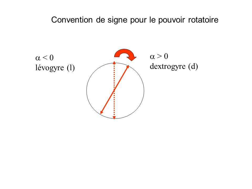 Convention de signe pour le pouvoir rotatoire