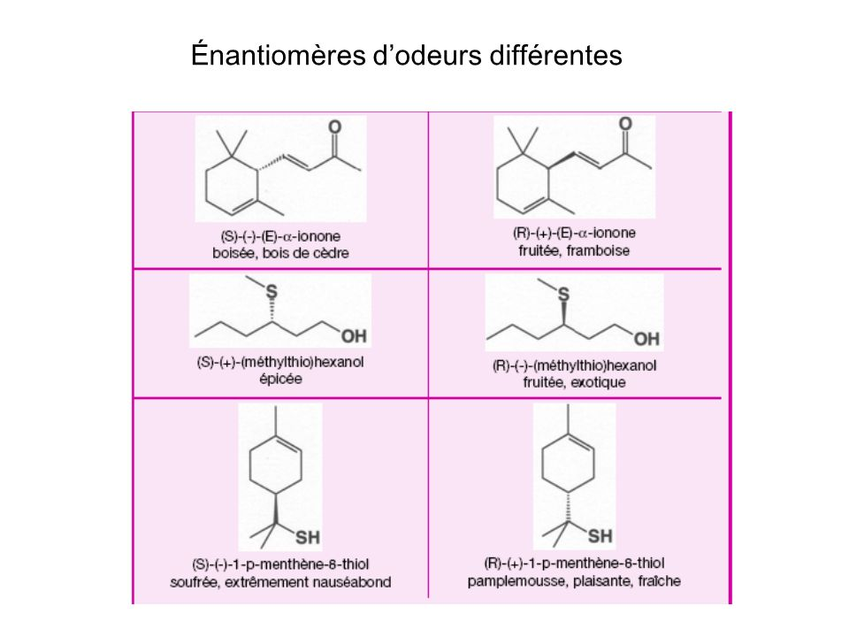 Énantiomères d'odeurs différentes