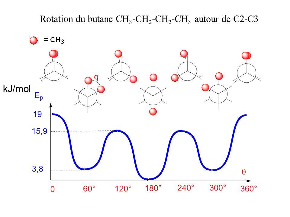 Rotation du butane CH3-CH2-CH2-CH3 autour de C2-C3