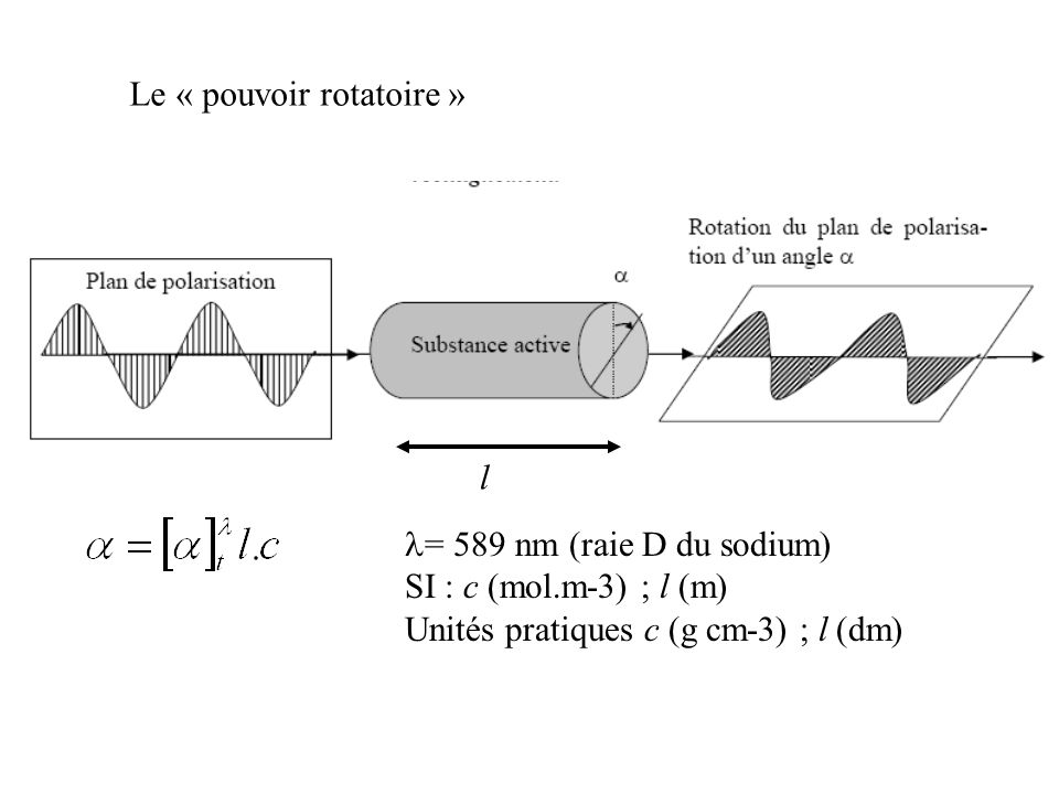 Le « pouvoir rotatoire »