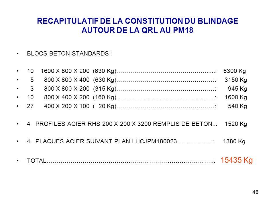 RECAPITULATIF DE LA CONSTITUTION DU BLINDAGE AUTOUR DE LA QRL AU PM18