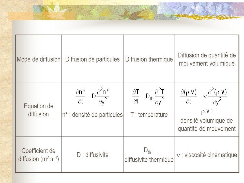 Diffusion de particules Diffusion thermique