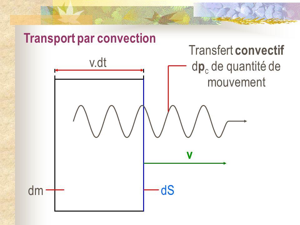 Transfert convectif dpc de quantité de mouvement