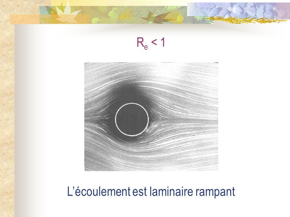 Re < 1 L'écoulement est laminaire rampant
