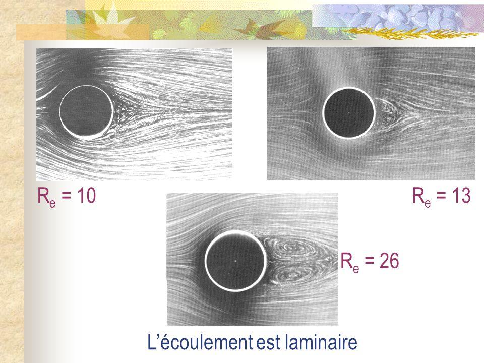 Re = 10 Re = 13 Re = 26 L'écoulement est laminaire