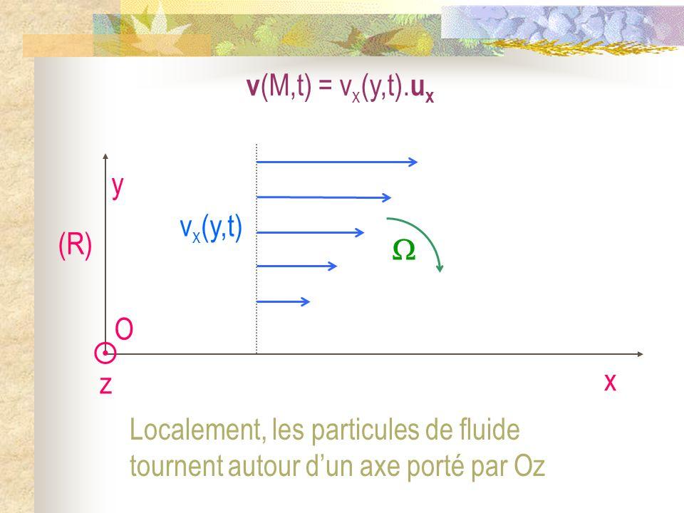 v(M,t) = vx(y,t).ux O. x. y. (R) vx(y,t)  z.