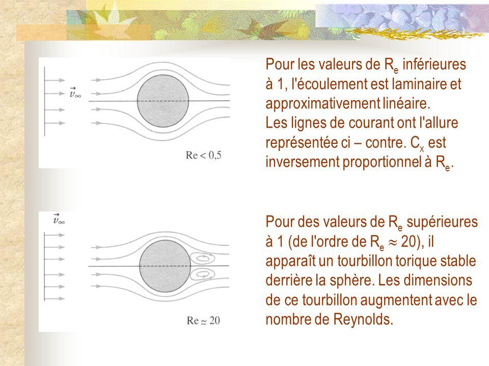Pour les valeurs de Re inférieures à 1, l écoulement est laminaire et approximativement linéaire. Les lignes de courant ont l allure représentée ci – contre. Cx est inversement proportionnel à Re.