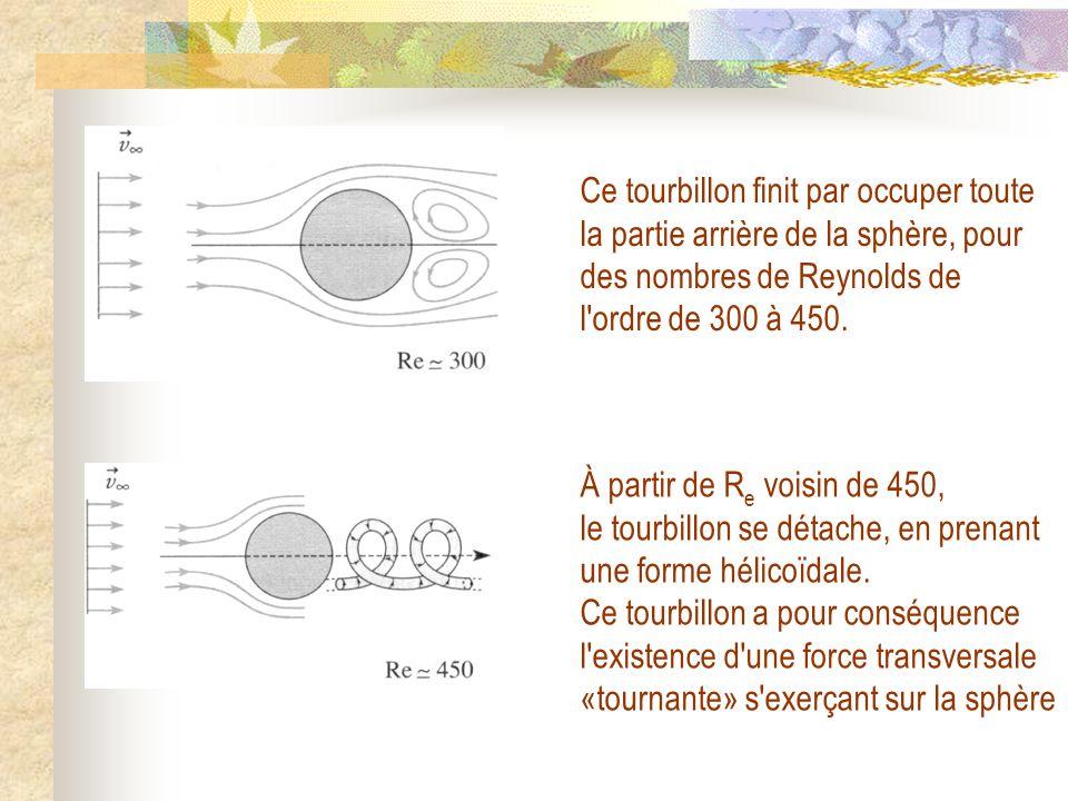 Ce tourbillon finit par occuper toute la partie arrière de la sphère, pour des nombres de Reynolds de l ordre de 300 à 450.