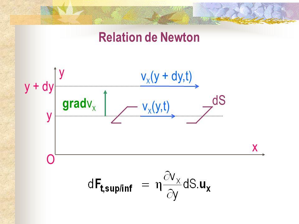 Relation de Newton O x y vx(y + dy,t) y + dy vx(y,t) gradvx dS