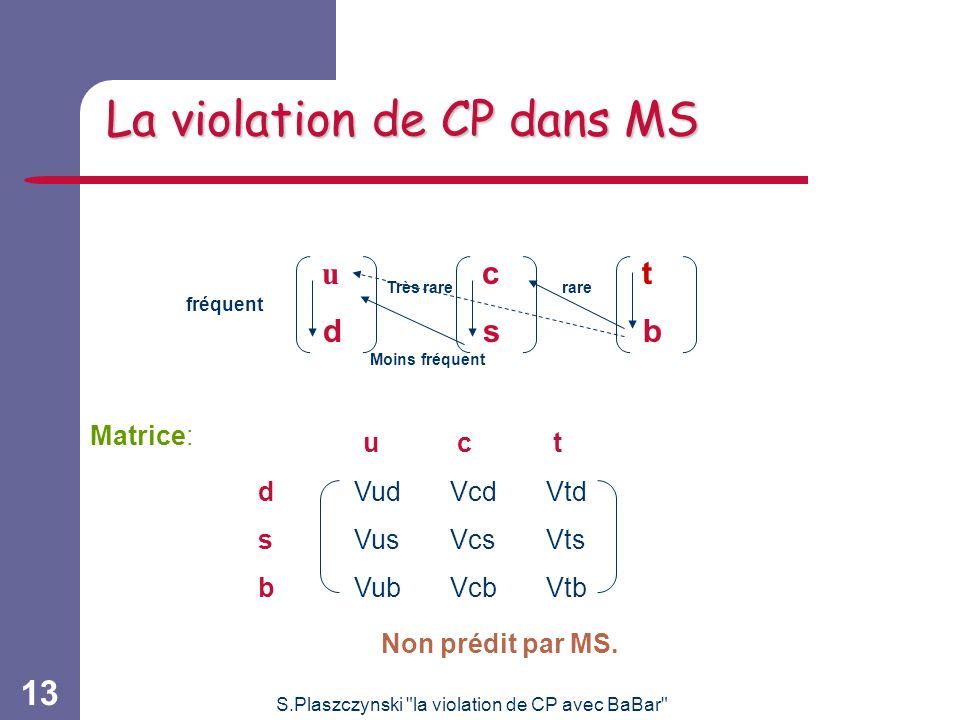 La violation de CP dans MS