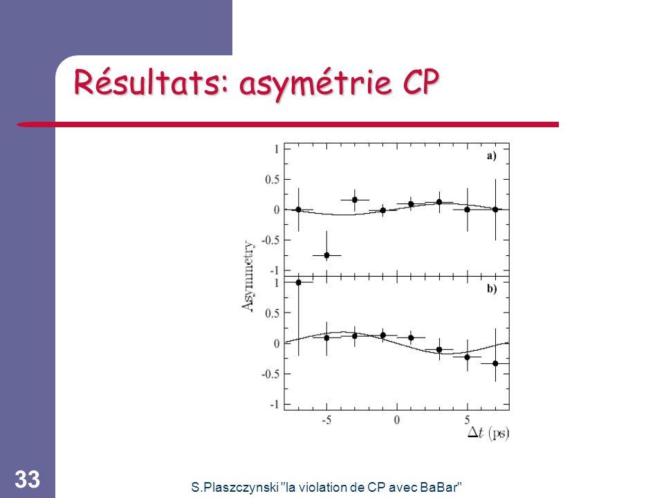 Résultats: asymétrie CP