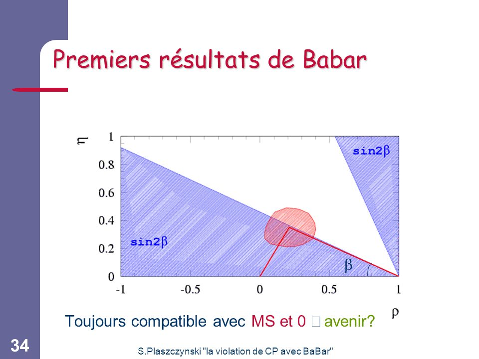 Premiers résultats de Babar