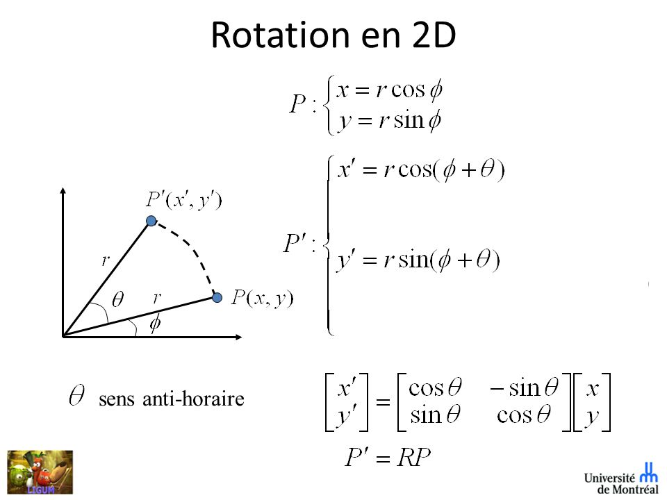 Rotation en 2D sens anti-horaire r = rayon QUESTION!