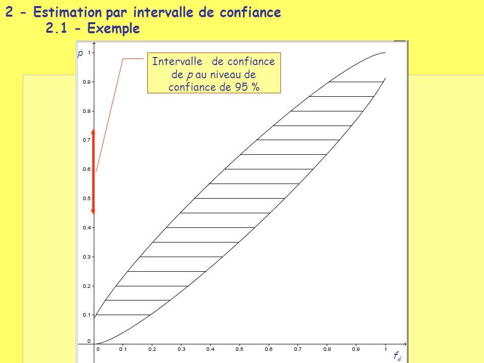 Intervalle de confiance de p au niveau de confiance de 95 %