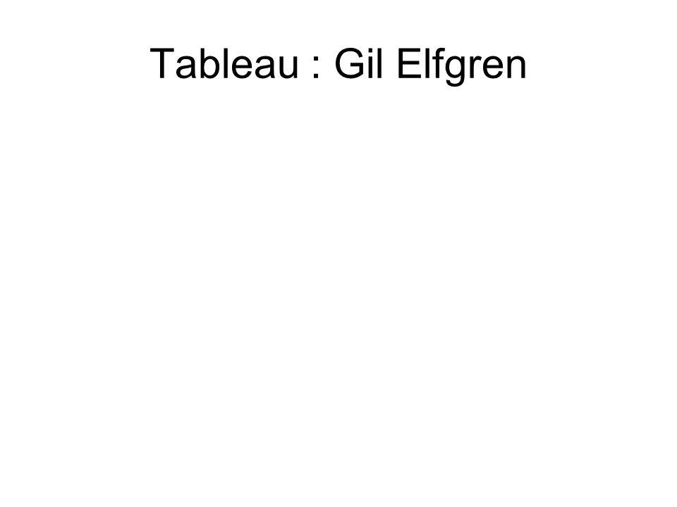 Tableau : Gil Elfgren