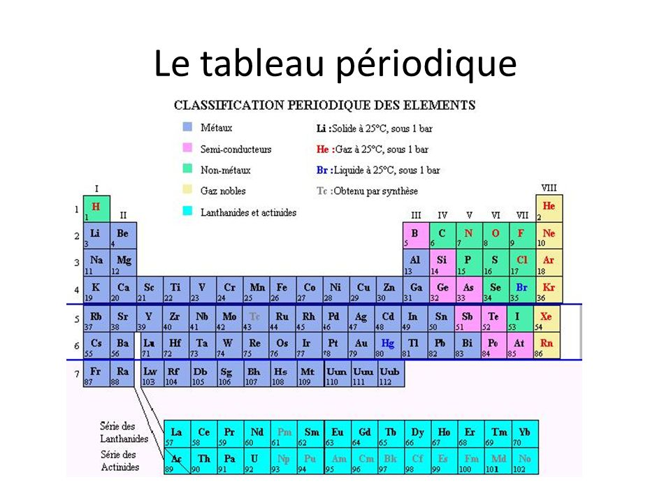 Le tableau p riodique ppt video online t l charger for C tableau periodique