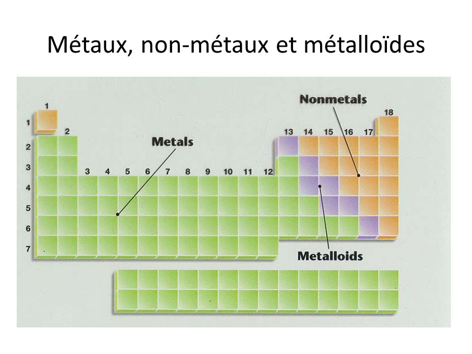 Métaux, non-métaux et métalloïdes