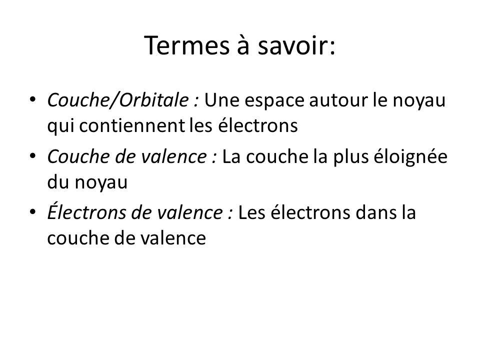 Termes à savoir: Couche/Orbitale : Une espace autour le noyau qui contiennent les électrons. Couche de valence : La couche la plus éloignée du noyau.