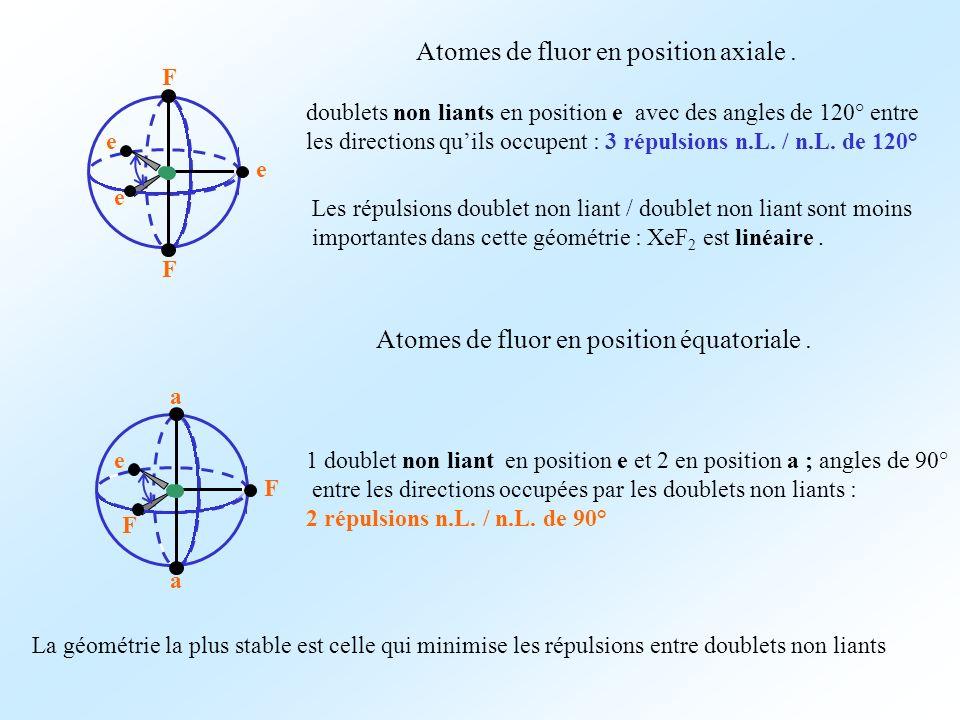 Atomes de fluor en position axiale .