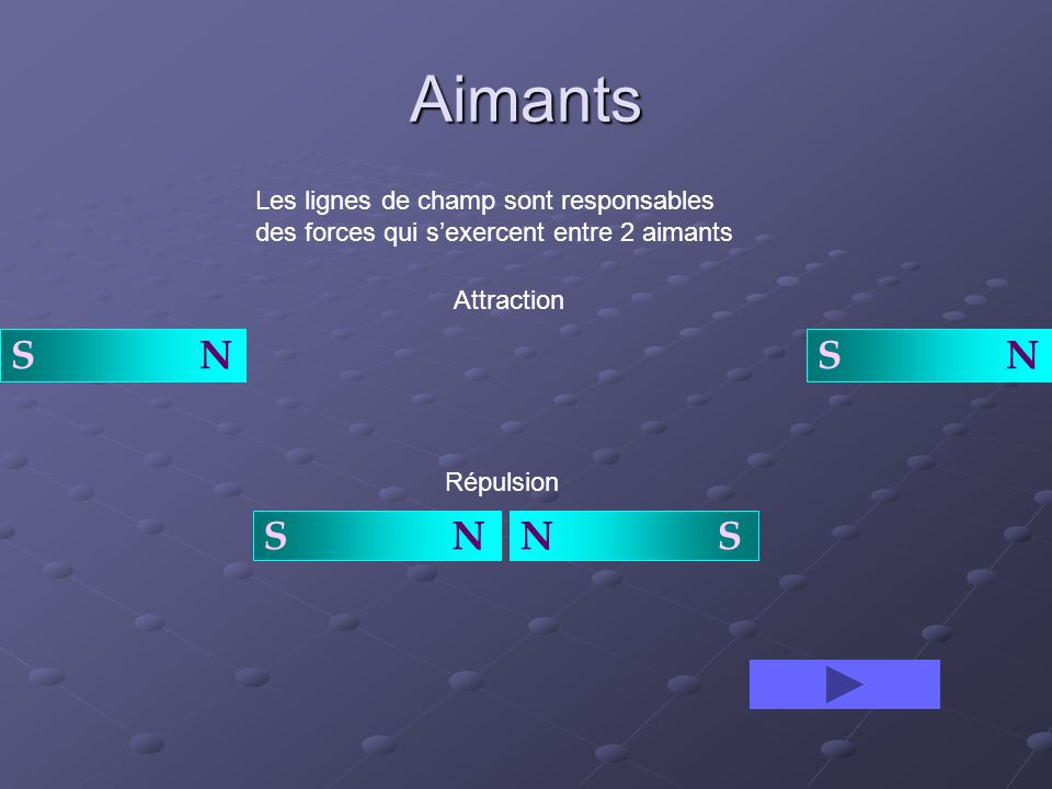 Aimants Les lignes de champ sont responsables des forces qui s'exercent entre 2 aimants. Attraction.