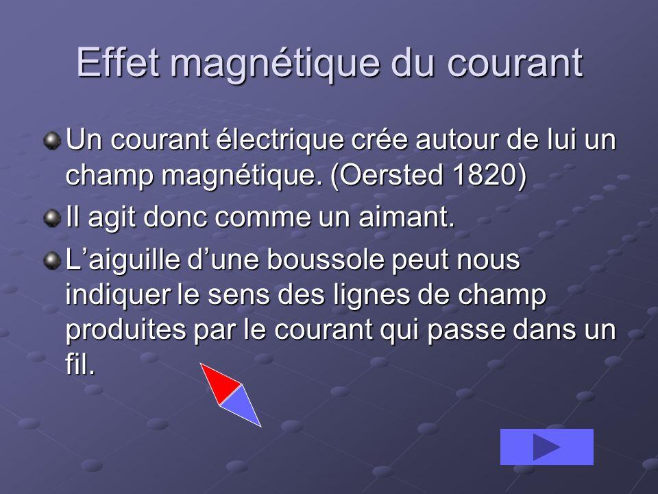 Effet magnétique du courant