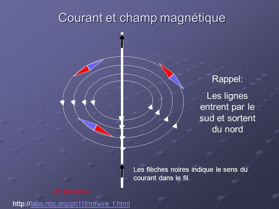 Courant et champ magnétique
